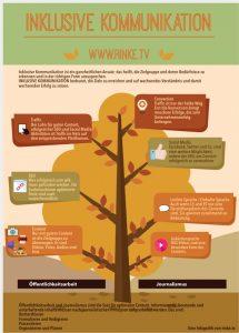 Infografik: Inklusive Kommunikation