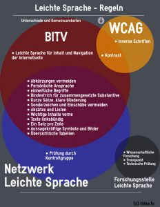 Infografik Leichte Sprache - die Regeln