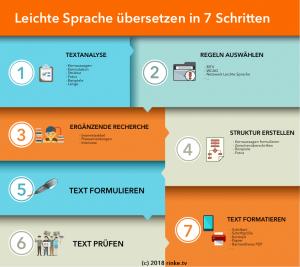 Infografik: Leichte Sprache übersetzen