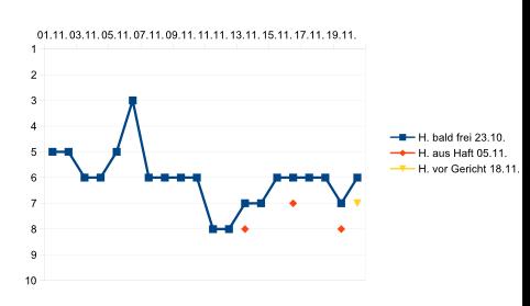 Liniendiagramm für die Beiträge in den Google-SERPs im November 2020