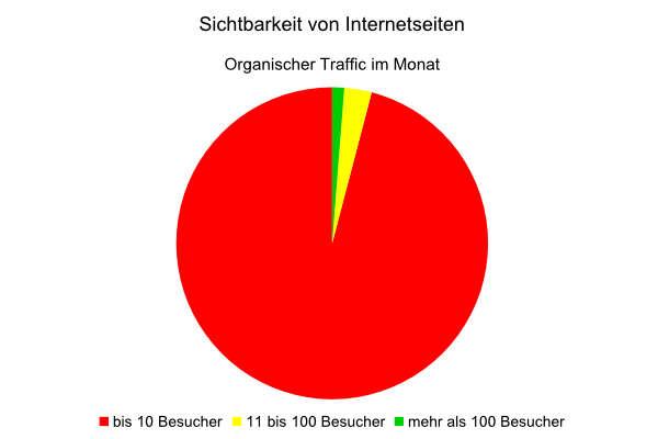Tortendiagramm: Mehr als 95 Prozent der Internetseiten erzielen keine Sichtbarkeit bei Google.